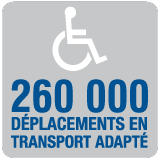 260 000 déplacements en transport adapté